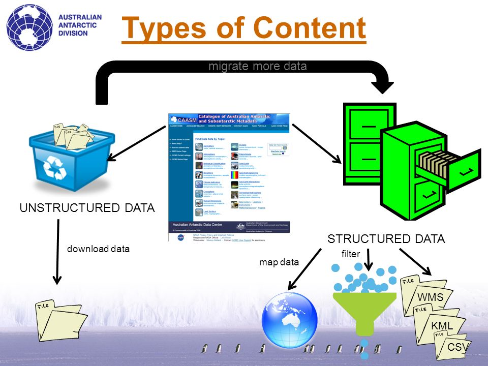 Types of Content STRUCTURED DATA UNSTRUCTURED DATA download data KML WMS map data filter migrate more data CSV