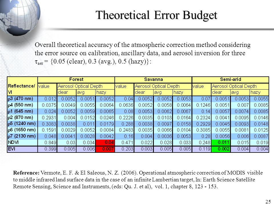 Theoretical Error Budget 25 Overall theoretical accuracy of the atmospheric correction method considering the error source on calibration, ancillary data, and aerosol inversion for three τ aer = {0.05 (clear), 0.3 (avg.), 0.5 (hazy)}: Reference: Vermote, E.