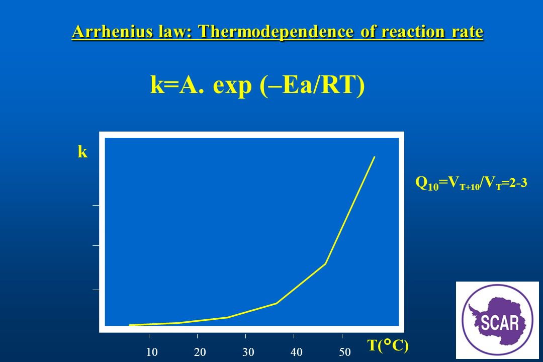 How do psychrophiles maintain appropriate rate of reactions?