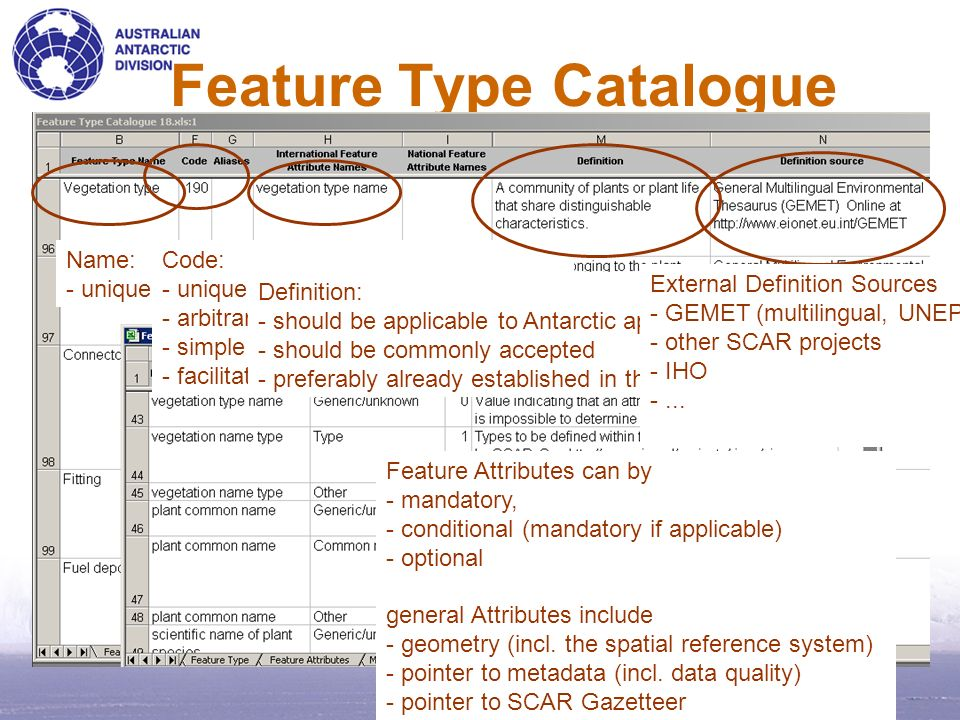 Feature Type Catalogue Name: - unique Code: - unique - arbitrarily assigned - simple idenfication - facilitates documentation of changes Feature Attri