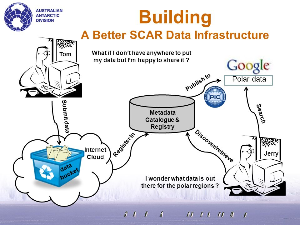 Building A Better SCAR Data Infrastructure What if I dont have anywhere to put my data but Im happy to share it ? data bucket Internet Cloud Tom Jerry