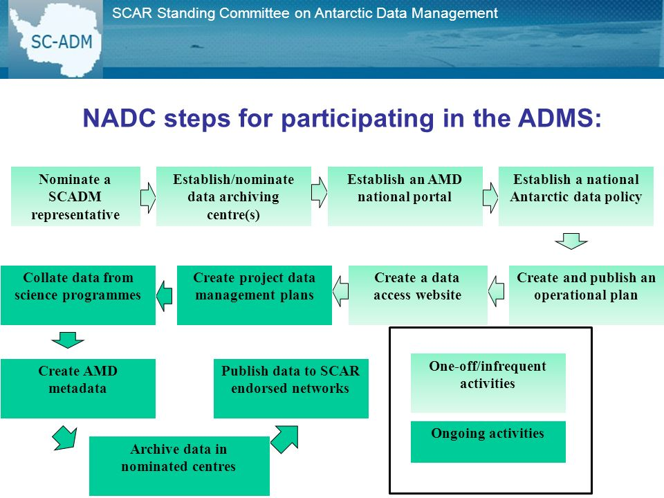 SCAR Standing Committee on Antarctic Data Management NADC steps for participating in the ADMS: One-off/infrequent activities Nominate a SCADM representative Establish/nominate data archiving centre(s) Establish an AMD national portal Establish a national Antarctic data policy Create and publish an operational plan Create a data access website Ongoing activities Publish data to SCAR endorsed networks Create AMD metadata Archive data in nominated centres Create project data management plans Collate data from science programmes