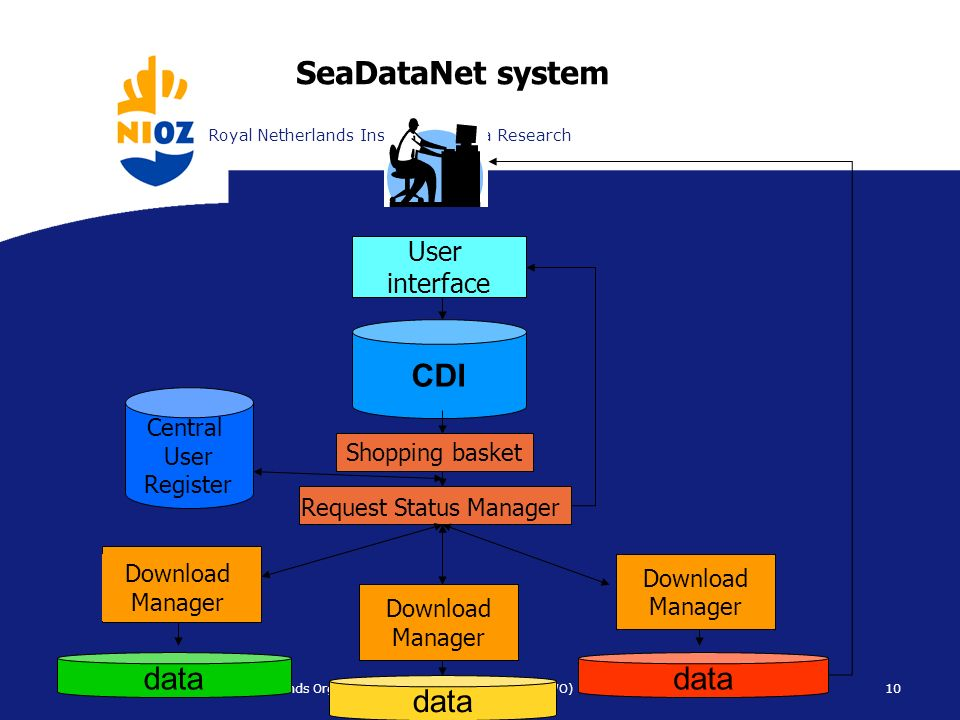 Koninklijk Nederlands Instituut voor ZeeonderzoekRoyal Netherlands Institute for Sea Research 10 NIOZ is part of the Netherlands Organisation for Scientific Research (NWO) SeaDataNet system CDI User interface Download Manager data Shopping basket Request Status Manager Download Manager Download Manager Central User Register