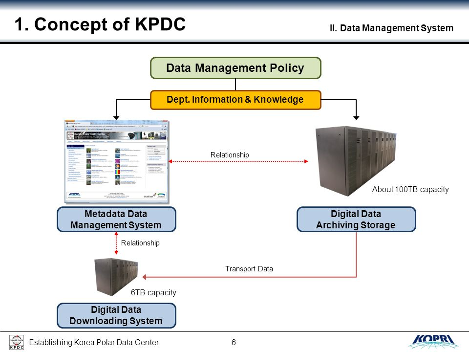 Establishing Korea Polar Data Center 6 II. Data Management System 1.