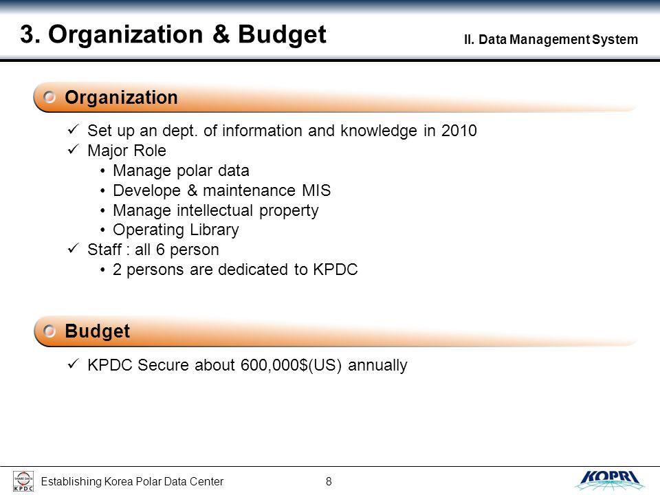 Establishing Korea Polar Data Center 9 II.Data Management System 4.