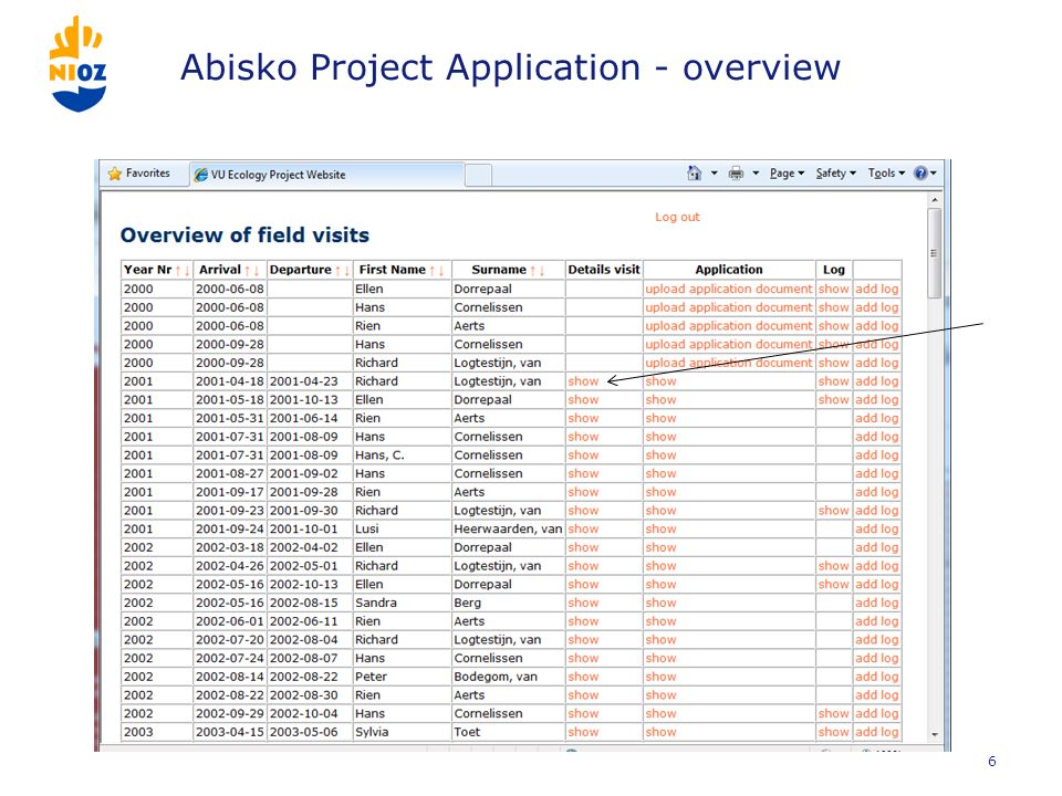 Abisko Project Application - overview 6