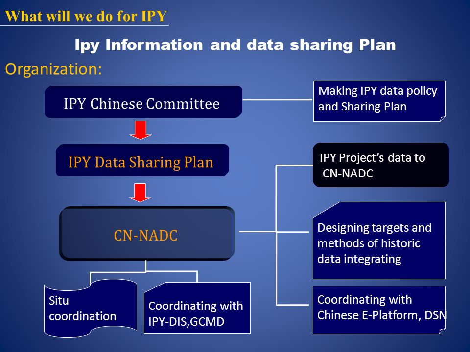 What will we do for IPY Ipy Information and data sharing Plan Organization: IPY Data Sharing Plan IPY Chinese Committee CN-NADC Making IPY data policy and Sharing Plan Situ coordination Coordinating with IPY-DIS,GCMD Coordinating with Chinese E-Platform, DSN Designing targets and methods of historic data integrating IPY Projects data to CN-NADC