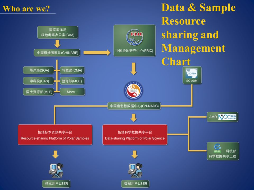 Data & Sample Resource sharing and Management Chart Who are we