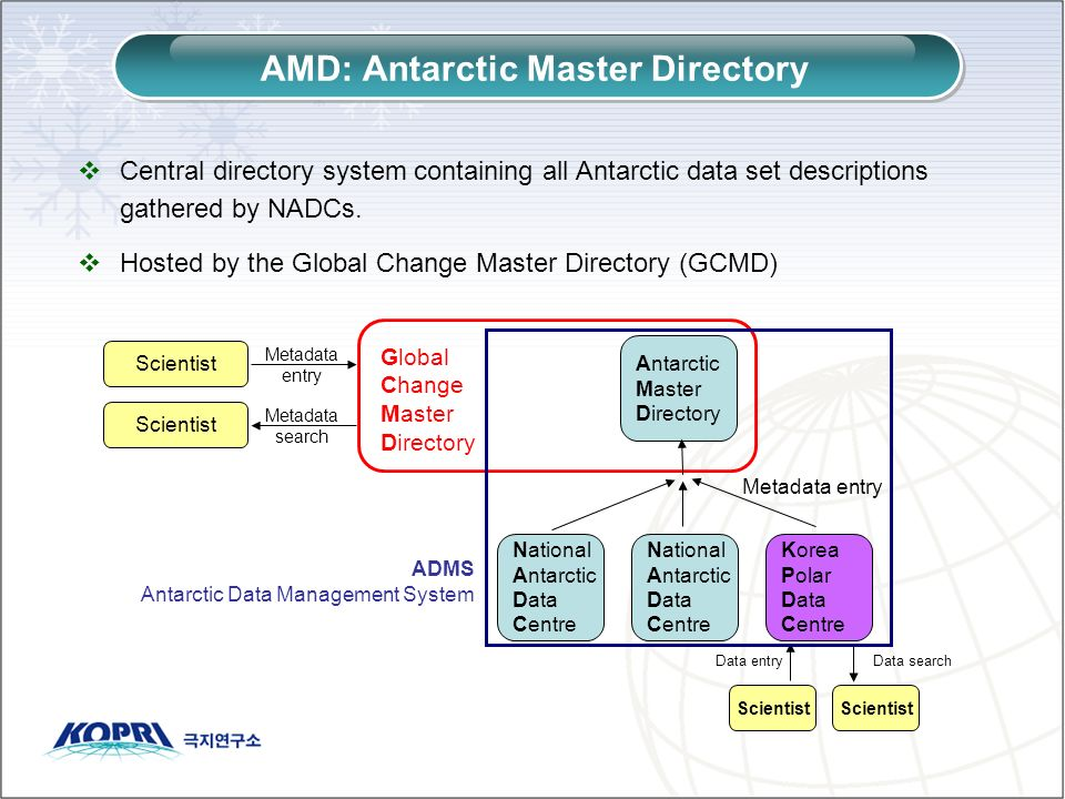 Central directory system containing all Antarctic data set descriptions gathered by NADCs. Hosted by the Global Change Master Directory (GCMD) AMD: An