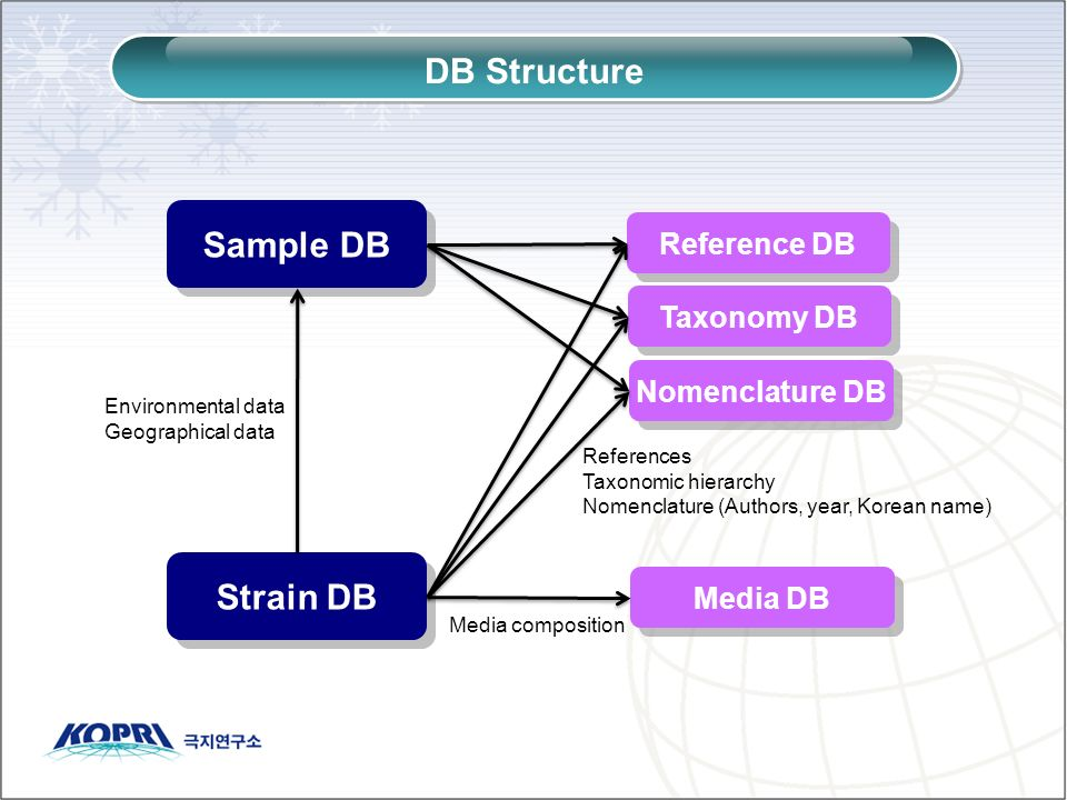 DB Structure Sample DB Strain DB Reference DB Taxonomy DB Nomenclature DB Media DB Environmental data Geographical data Media composition References T
