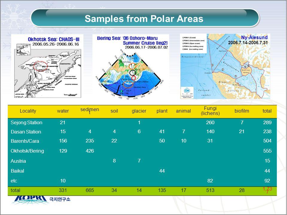 Samples from Polar Areas Localitywater sedimen t soilglacierplantanimal Fungi (lichens) biofilmtotal Sejong Station 2112607289 Dasan Station 1544641714021238 Barents/Cara 15623522501031504 Okhotsk/Bering 129426555 Austria 8715 Baikal 44 etc 108292 total33166534141351751328 1,73 7 Ny-Ålesund 2006.7.14-2006.7.31