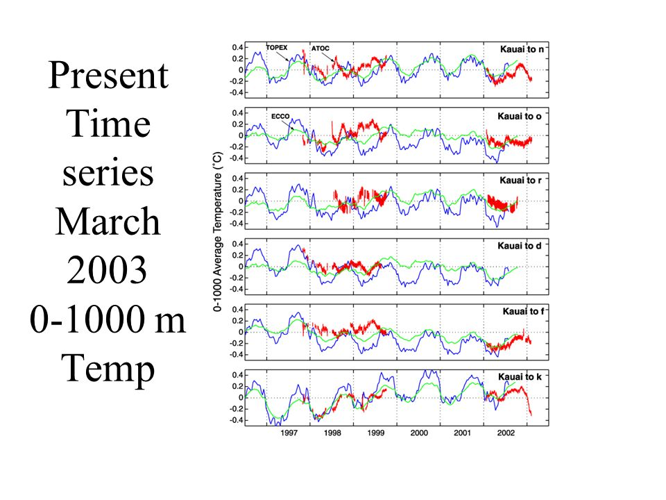 Present Time series March 2003 0-1000 m Temp