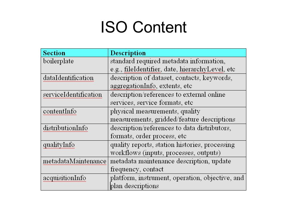 ISO Content