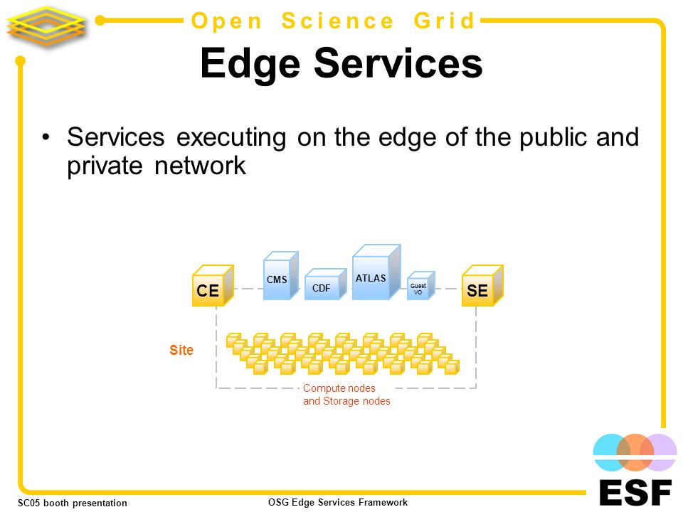 SC05 booth presentation OSG Edge Services Framework 2 Open Science Grid Edge Services Services executing on the edge of the public and private network Site CDF CMS ATLAS Guest VO SE CE Compute nodes and Storage nodes