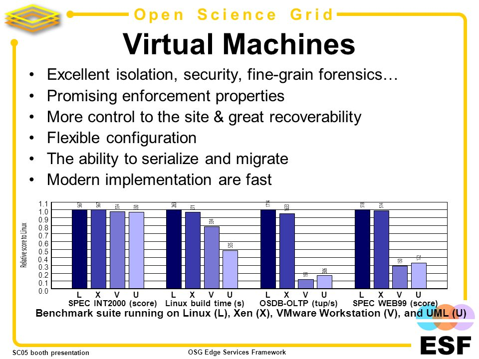 SC05 booth presentation OSG Edge Services Framework 4 Open Science Grid Virtual Machines Excellent isolation, security, fine-grain forensics… Promising enforcement properties More control to the site & great recoverability Flexible configuration The ability to serialize and migrate Modern implementation are fast LXVU SPEC INT2000 (score) LXVU Linux build time (s) LXVU OSDB-OLTP (tup/s) LXVU SPEC WEB99 (score) Benchmark suite running on Linux (L), Xen (X), VMware Workstation (V), and UML (U)