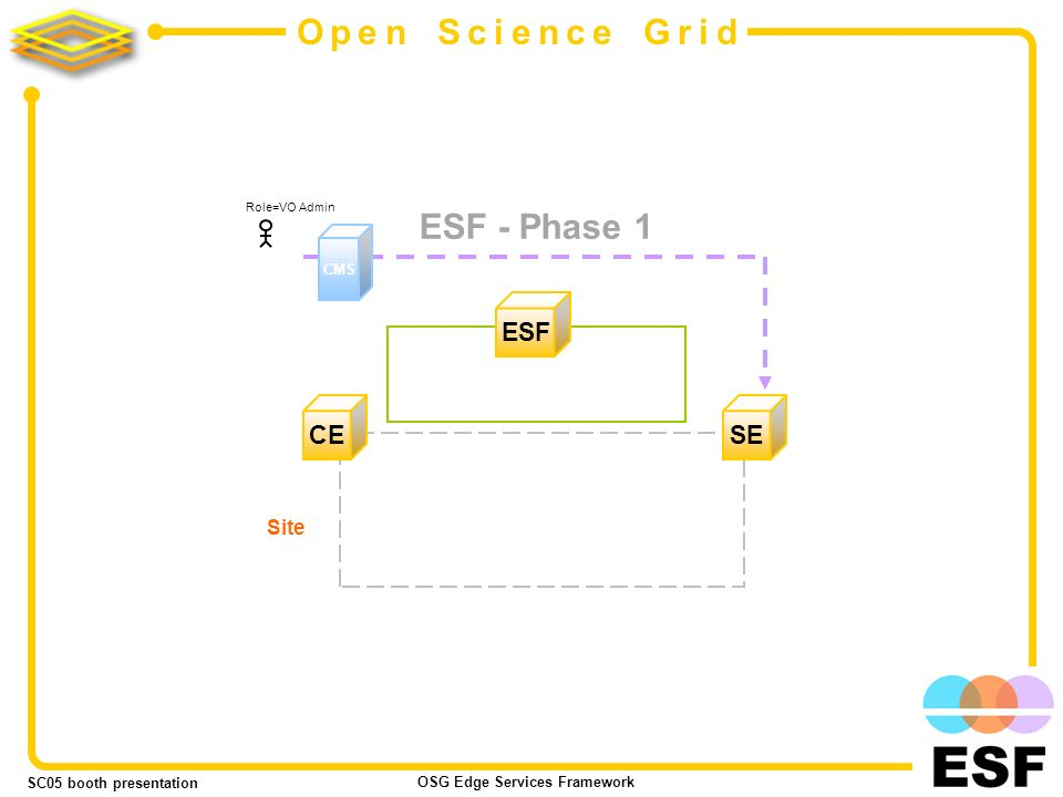 SC05 booth presentation OSG Edge Services Framework 7 Open Science Grid ESF - Phase 1 ESF SE CE Site CMS Role=VO Admin