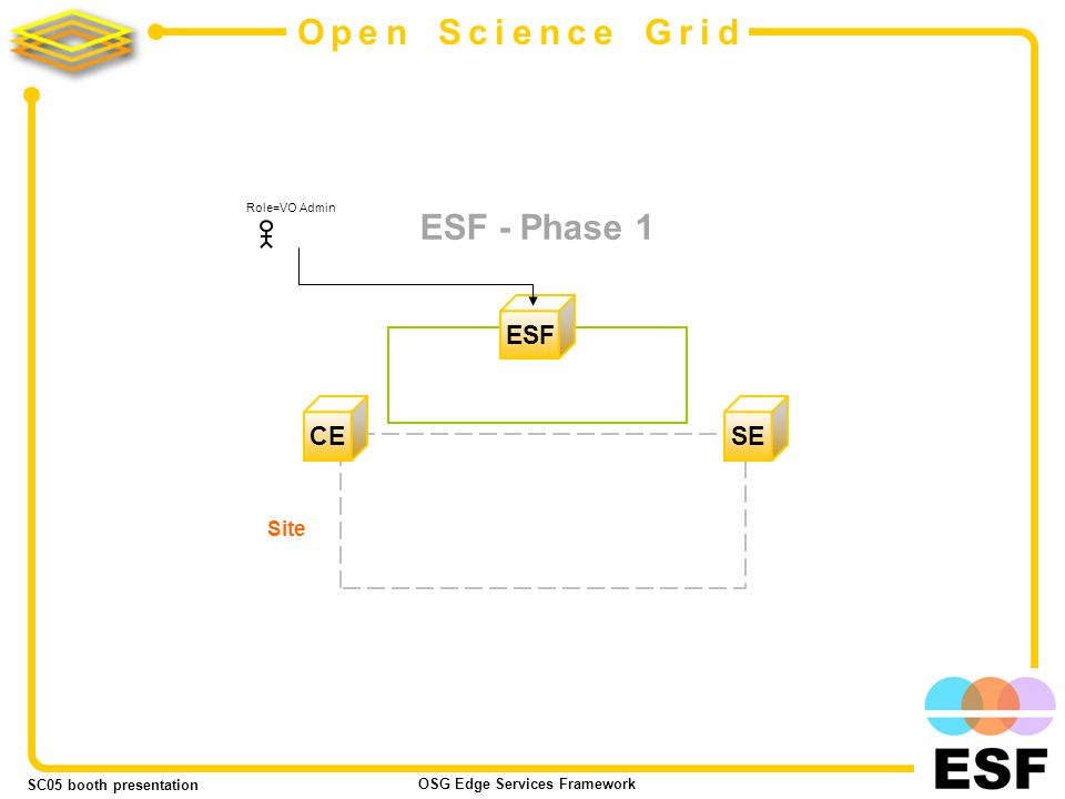 SC05 booth presentation OSG Edge Services Framework 9 Open Science Grid ESF - Phase 1 ESF SE CE Site Role=VO Admin