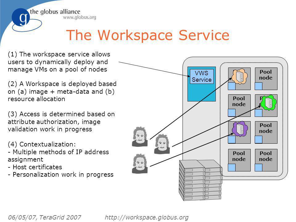 06/05/07, TeraGrid 2007http://workspace.globus.org The Workspace Service Pool node Pool node Pool node Pool node Pool node Pool node Pool node Pool no