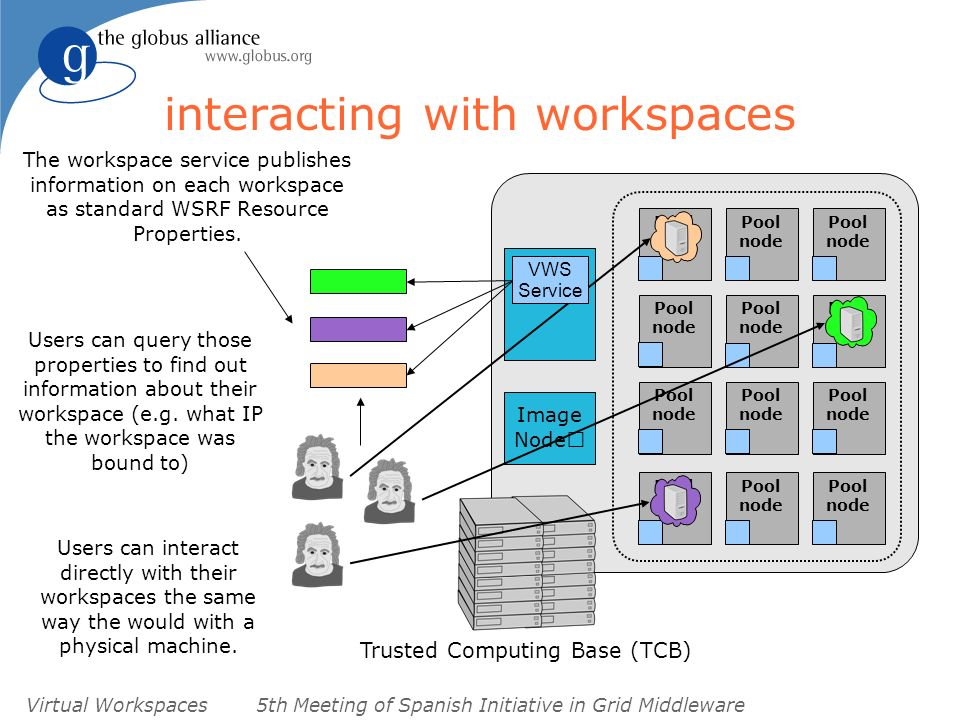 Virtual Workspaces5th Meeting of Spanish Initiative in Grid Middleware Image Node interacting with workspaces Pool node Trusted Computing Base (TCB) Pool node Pool node Pool node Pool node Pool node Pool node Pool node Pool node Pool node Pool node Pool node The workspace service publishes information on each workspace as standard WSRF Resource Properties.