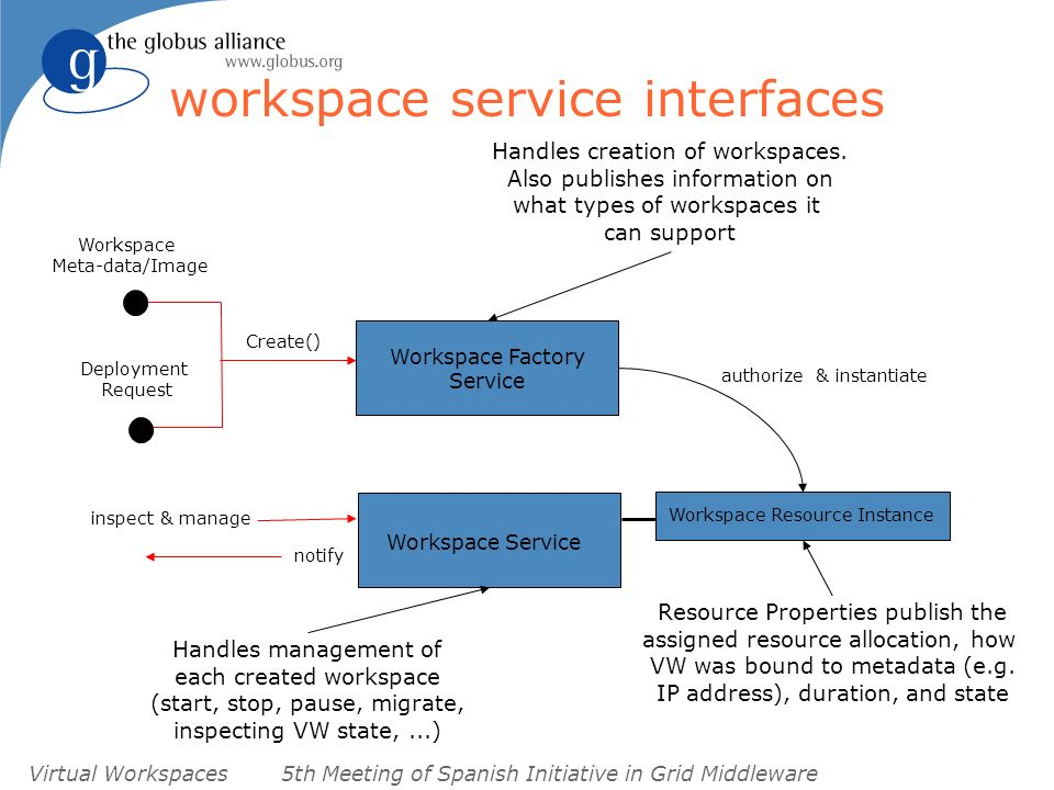Virtual Workspaces5th Meeting of Spanish Initiative in Grid Middleware workspace service interfaces Workspace Service Workspace Factory Service Create() Workspace Meta-data/Image Deployment Request inspect & manage notify Workspace Resource Instance authorize & instantiate Workspace Service Handles creation of workspaces.