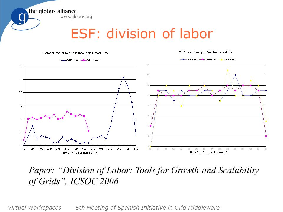 Virtual Workspaces5th Meeting of Spanish Initiative in Grid Middleware ESF: division of labor Paper: Division of Labor: Tools for Growth and Scalability of Grids, ICSOC 2006