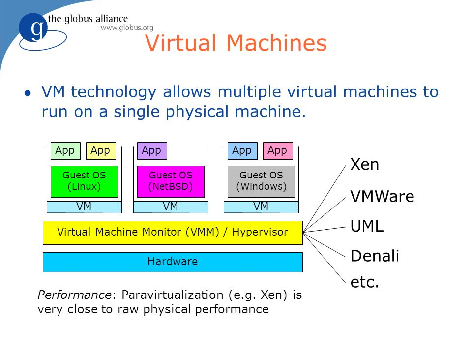 Virtual Machines VM technology allows multiple virtual machines to run on a single physical machine.