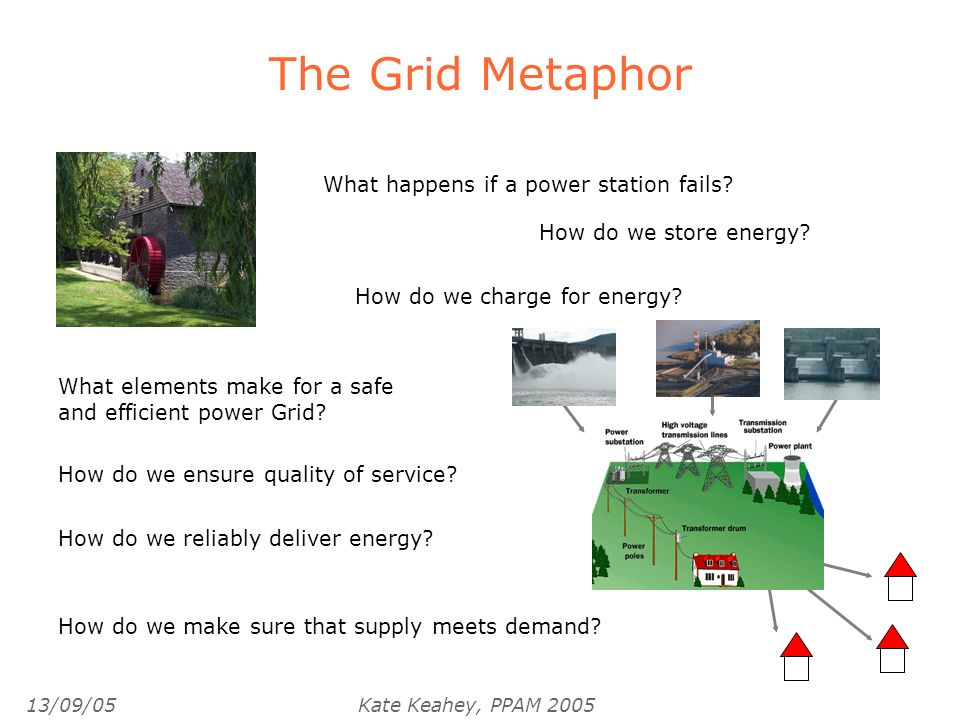 13/09/05Kate Keahey, PPAM 2005 The Grid Metaphor How do we store energy.