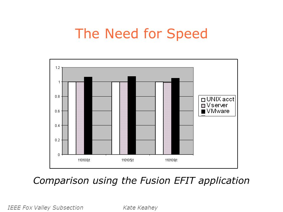 IEEE Fox Valley SubsectionKate Keahey The Need for Speed Comparison using the Fusion EFIT application