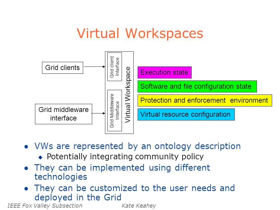 IEEE Fox Valley SubsectionKate Keahey Virtual Workspaces Virtual resource configuration Protection and enforcement environment Software and file configuration state Execution state Virtual Workspace Grid Middleware Interface Grid client Interface Grid clients Grid middleware interface l VWs are represented by an ontology description u Potentially integrating community policy l They can be implemented using different technologies l They can be customized to the user needs and deployed in the Grid