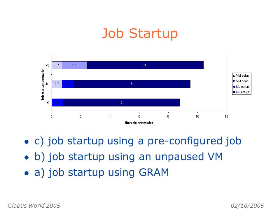 Globus World /10/2005 Job Startup l c) job startup using a pre-configured job l b) job startup using an unpaused VM l a) job startup using GRAM