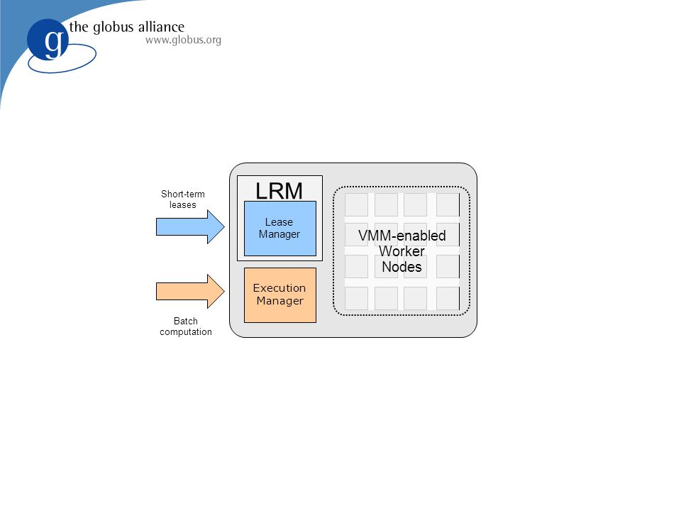LRM Lease Manager Execution Manager Short-term leases Batch computation VMM-enabled Worker Nodes