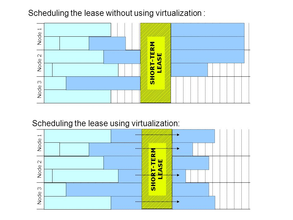 SHORT-TERM LEASE SHORT-TERM LEASE Scheduling the lease without using virtualization : Scheduling the lease using virtualization: