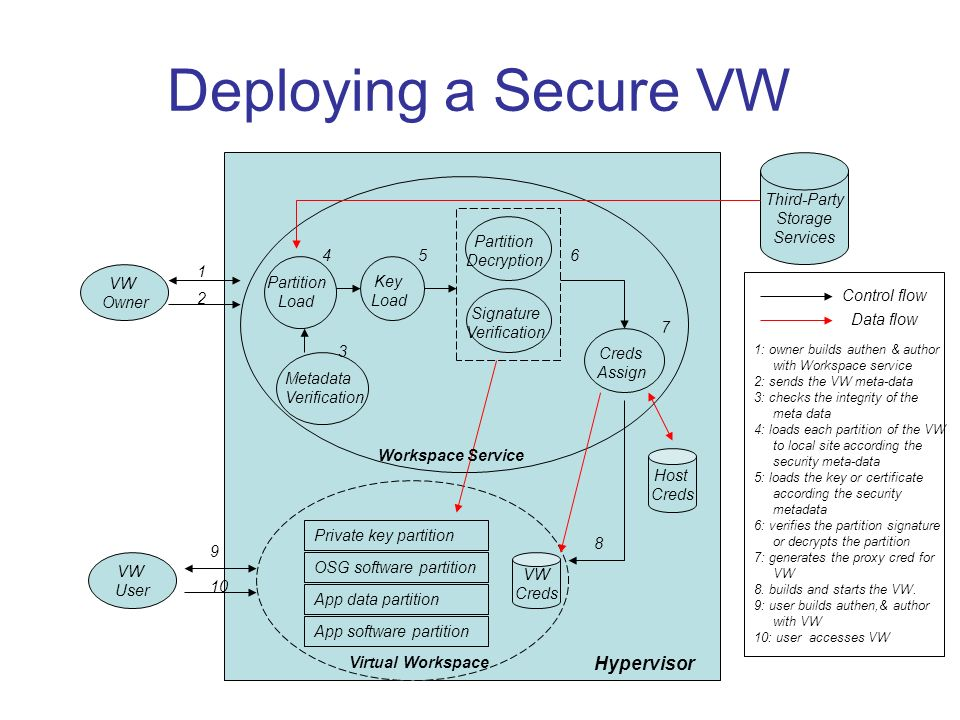 Deploying a Secure VW Host Creds VW Creds Virtual Workspace Hypervisor VW User Third-Party Storage Services VW Owner Metadata Verification Partition L