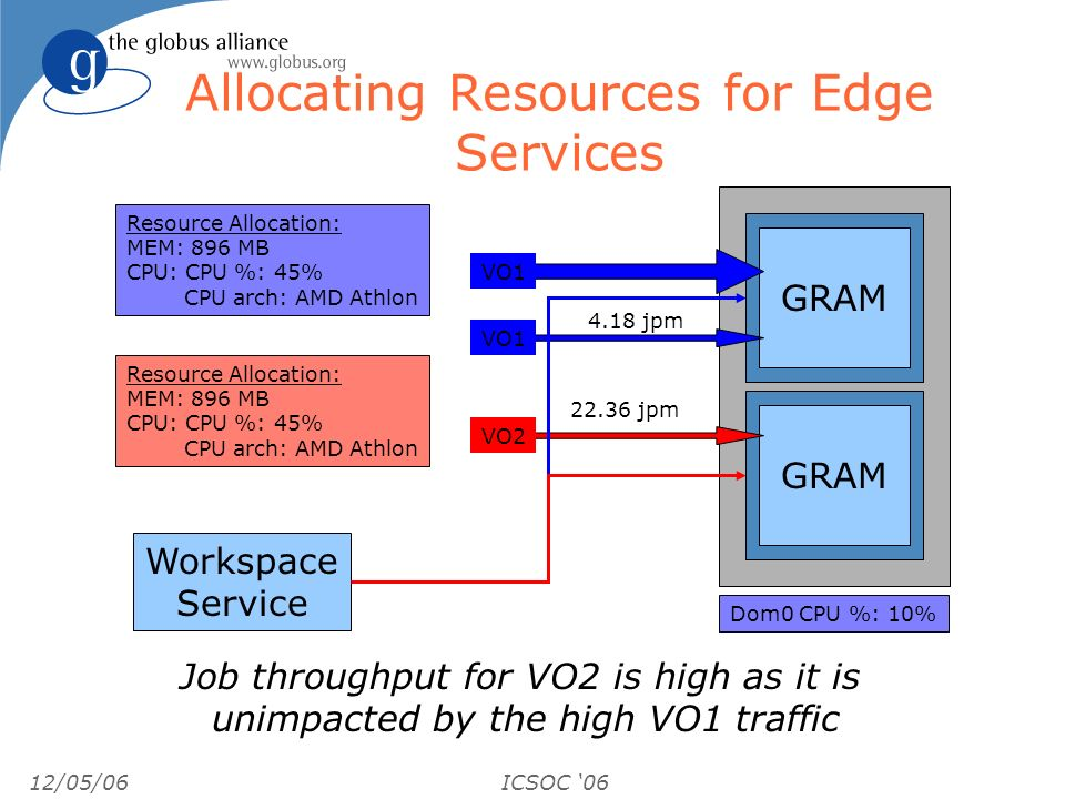 12/05/06ICSOC 06 Allocating Resources for Edge Services GRAM 4.18 jpm 22.36 jpm GRAM VO1 VO2 VO1 Job throughput for VO2 is high as it is unimpacted by