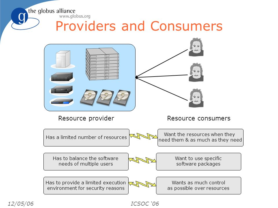 12/05/06ICSOC 06 Providers and Consumers Resource providerResource consumers Has a limited number of resources Want the resources when they need them & as much as they need Has to balance the software needs of multiple users Want to use specific software packages Has to provide a limited execution environment for security reasons Wants as much control as possible over resources