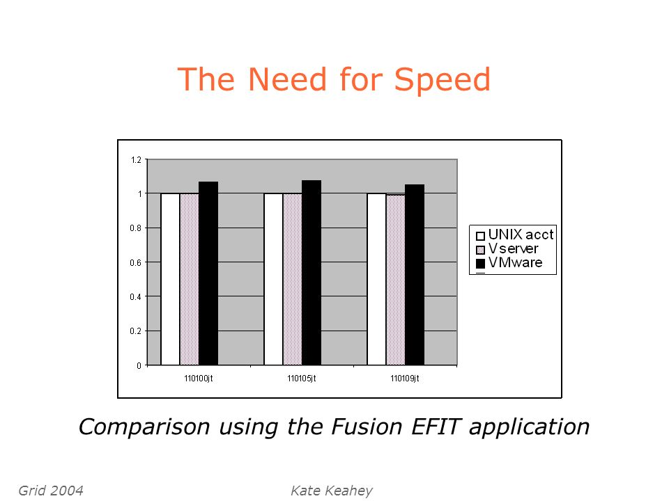 Grid 2004Kate Keahey The Need for Speed Comparison using the Fusion EFIT application