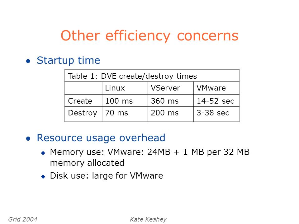Grid 2004Kate Keahey Other efficiency concerns l Startup time l Resource usage overhead u Memory use: VMware: 24MB + 1 MB per 32 MB memory allocated u Disk use: large for VMware Table 1: DVE create/destroy times LinuxVServerVMware Create100 ms360 ms14-52 sec Destroy70 ms200 ms3-38 sec