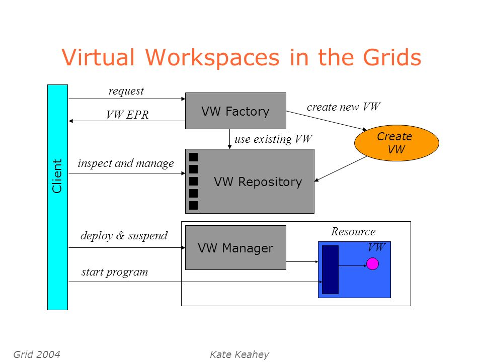 Grid 2004Kate Keahey Virtual Workspaces in the Grids Client request VW EPR inspect and manage deploy & suspend use existing VW Create VW VW Factory VW Repository VW Manager create new VW Resource VW start program