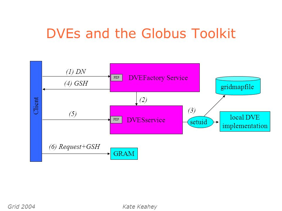 Grid 2004Kate Keahey DVEs and the Globus Toolkit Client (1) DN (4) GSH local DVE implementation setuid (3) gridmapfile (5) GRAM (6) Request+GSH (2) DVESservice PEP DVEFactory Service PEP