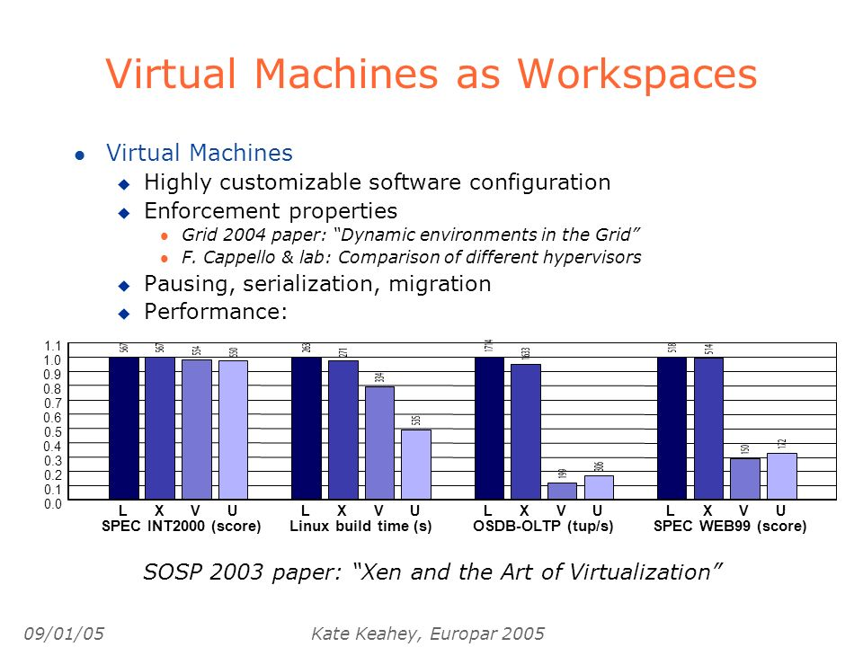 09/01/05Kate Keahey, Europar 2005 Virtual Machines as Workspaces l Virtual Machines u Highly customizable software configuration u Enforcement properties l Grid 2004 paper: Dynamic environments in the Grid l F.