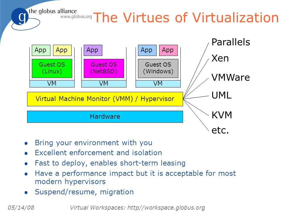 05/14/08 Virtual Workspaces: http//workspace.globus.org The Virtues of Virtualization Hardware Virtual Machine Monitor (VMM) / Hypervisor Guest OS (Linux) Guest OS (NetBSD) Guest OS (Windows) VM App Xen VMWare UML KVM etc.