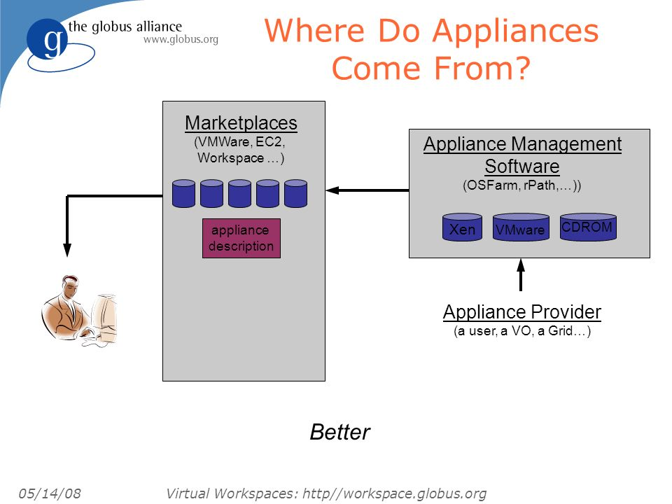 05/14/08 Virtual Workspaces: http//workspace.globus.org Where Do Appliances Come From.