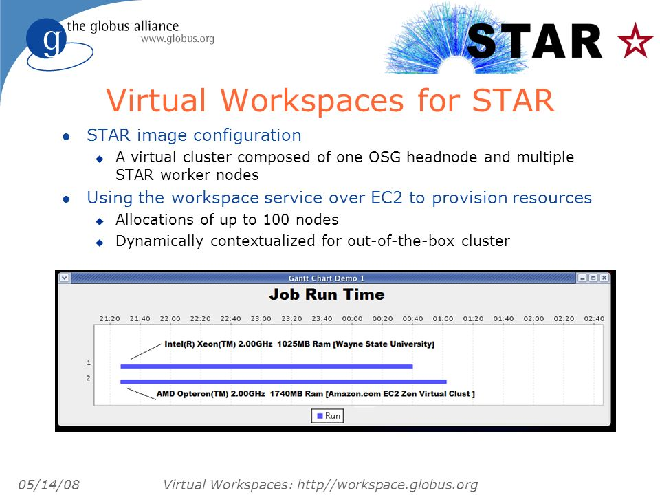 05/14/08 Virtual Workspaces: http//workspace.globus.org Virtual Workspaces for STAR l STAR image configuration u A virtual cluster composed of one OSG headnode and multiple STAR worker nodes l Using the workspace service over EC2 to provision resources u Allocations of up to 100 nodes u Dynamically contextualized for out-of-the-box cluster