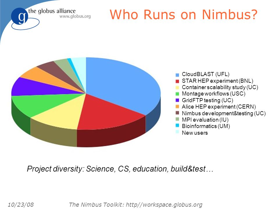 10/23/08 The Nimbus Toolkit: http//workspace.globus.org Who Runs on Nimbus.