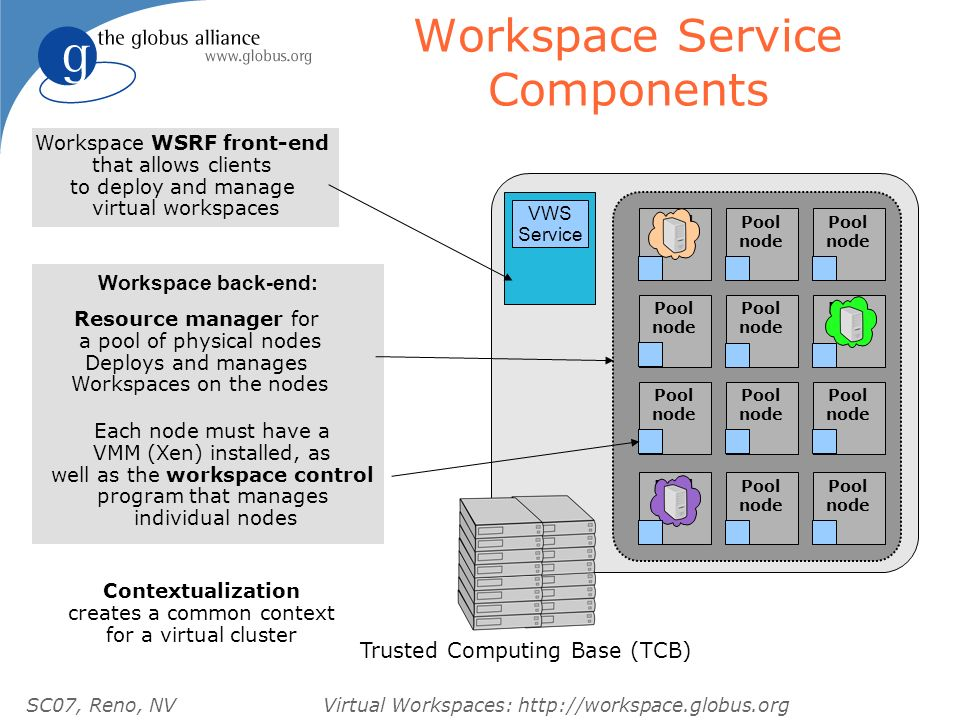 SC07, Reno, NVVirtual Workspaces: http://workspace.globus.org Workspace Service Components Pool node Trusted Computing Base (TCB) Pool node Pool node Pool node Pool node Pool node Pool node Pool node Pool node Pool node Pool node Pool node VWS Service Workspace WSRF front-end that allows clients to deploy and manage virtual workspaces Resource manager for a pool of physical nodes Deploys and manages Workspaces on the nodes Contextualization creates a common context for a virtual cluster Each node must have a VMM (Xen) installed, as well as the workspace control program that manages individual nodes Workspace back-end: