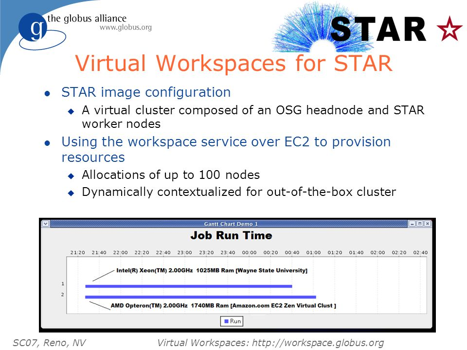 SC07, Reno, NVVirtual Workspaces: http://workspace.globus.org Virtual Workspaces for STAR l STAR image configuration u A virtual cluster composed of an OSG headnode and STAR worker nodes l Using the workspace service over EC2 to provision resources u Allocations of up to 100 nodes u Dynamically contextualized for out-of-the-box cluster