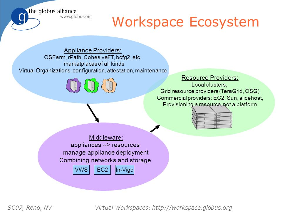 SC07, Reno, NVVirtual Workspaces:   Workspace Ecosystem Resource Providers: Local clusters, Grid resource providers (TeraGrid, OSG) Commercial providers: EC2, Sun, slicehost, Provisioning a resource, not a platform Appliance Providers: OSFarm, rPath, CohesiveFT, bcfg2, etc.