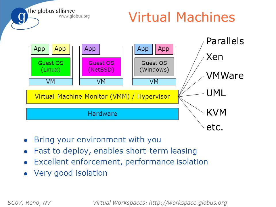 SC07, Reno, NVVirtual Workspaces: http://workspace.globus.org Virtual Machines Hardware Virtual Machine Monitor (VMM) / Hypervisor Guest OS (Linux) Gu