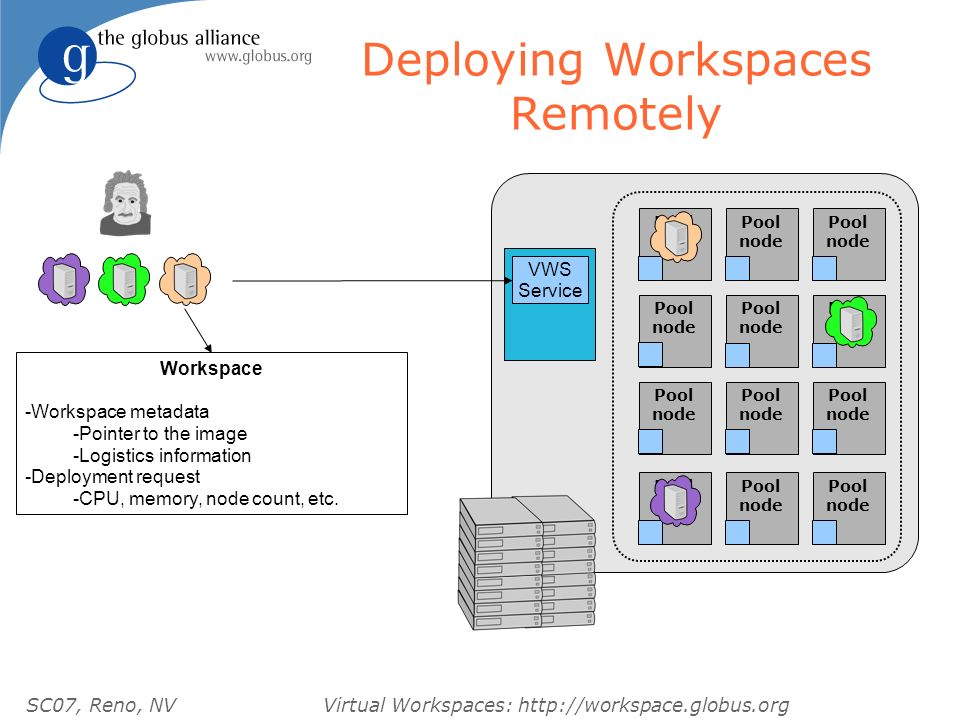 SC07, Reno, NVVirtual Workspaces: http://workspace.globus.org Deploying Workspaces Remotely Pool node Pool node Pool node Pool node Pool node Pool nod