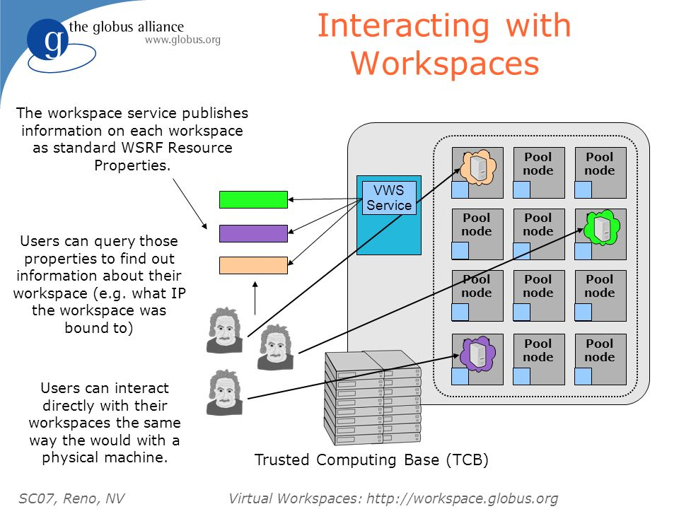 SC07, Reno, NVVirtual Workspaces: http://workspace.globus.org Interacting with Workspaces Pool node Trusted Computing Base (TCB) Pool node Pool node Pool node Pool node Pool node Pool node Pool node Pool node Pool node Pool node Pool node The workspace service publishes information on each workspace as standard WSRF Resource Properties.